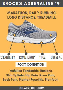 20++ Best running shoes for osteoporosis viral