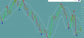 Macd Bollinger Bands Strong Trading Signals Risk Reward Lost