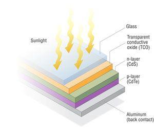 Best Thin Film Solar Panels Amorphous Cadmium Telluride Or Cigs Solar Panels Thin Film Solar Panels Solar Installation