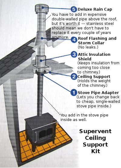 How To Install A Wood Stove Chimney Great Small Wood Burning Stove Cast Iron Wood Stove Wood Stove Chimney Wood Stove Installation Wood Stove Fireplace