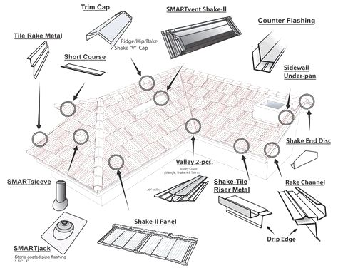 How To Install Metal Roofing For Your House With Your Own Hands Metal Roof Installation Metal Roof Roofing
