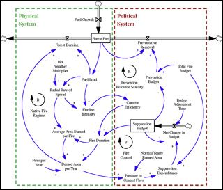 Introduction To System Dynamics Systems Thinking Systems Theory Change Management