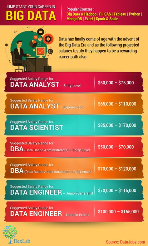 As this infographic dwells on, #Data Scientists, #BigData professionals and data analysts are much in demand as and their salaries reveal. These fields hold the promise of a bright and rewarding #career.