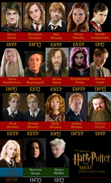 The Official Harry Potter Mbti Personality Chart Stuff Infp Myers Briggs Types