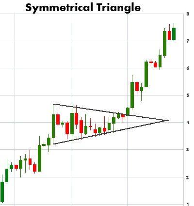Intro To Chart Patterns Stock Chart Patterns Stock Charts
