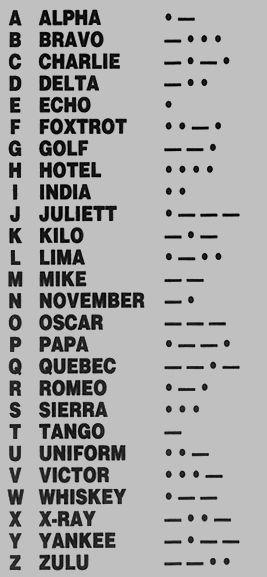 Morse Code And Phonetic Alphabet Phonetic Alphabet Coding Alphabet