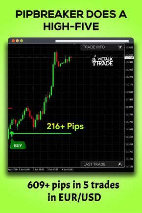 Best Indicator For Mt4 Pipbreaker Forex Trading Intraday