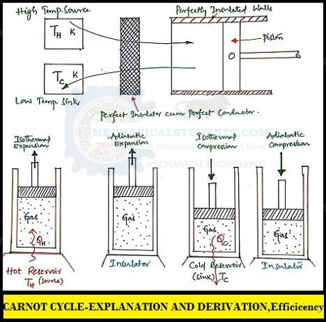Carnot Cycle Explanation Derivation Of Carnot Cycle With P V T S Diagram Internal Energy Cycle Thermal Efficiency