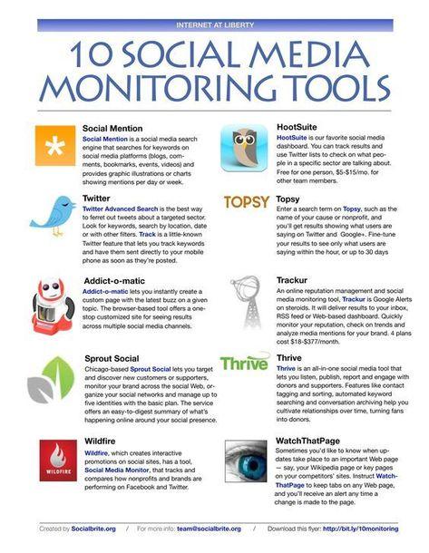 Digital Marketing Course Social Media Monitoring Tools Social