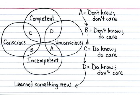 Four stages of competence - Indexed