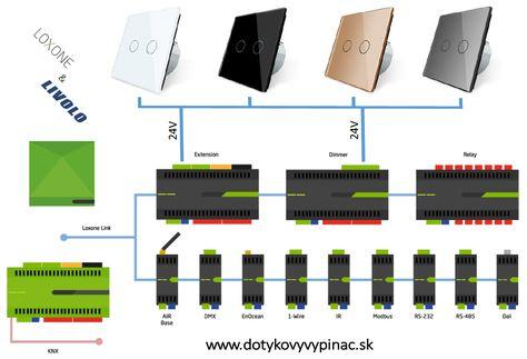 Loxone Smart Home - Realisierung kann entweder Kabel oder Funk ...