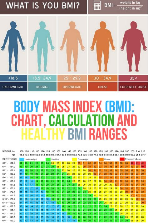 Your Health On A Bmi Chart Health And Wellness Pinterest