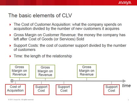 Maximising Customer Lifetime Value By Improving The Customer