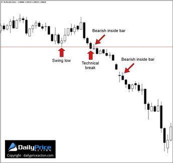 Here Are Three Of My Favorite Forex Candlestick Patterns These