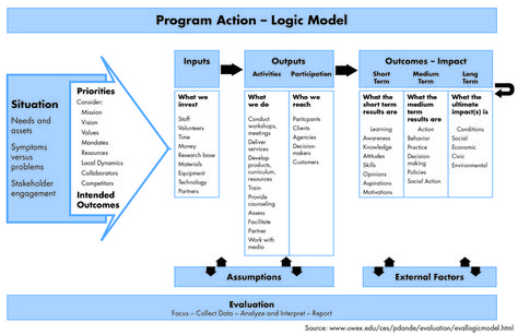 Logic_model_large Program evaluation Pinterest Program - logic model template