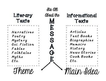 This Chart Shows The Difference Between Theme And Main Idea And Connects Them With The Concept That They Main Idea Anchor Chart Anchor Charts Narrative Poetry