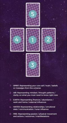 Tarot Card Reading - Love and Astrology Prediction #tarot #tarotreading