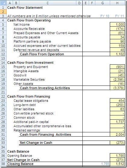Historical Cash Flow Statement Of Facebook Cash Flow Statement