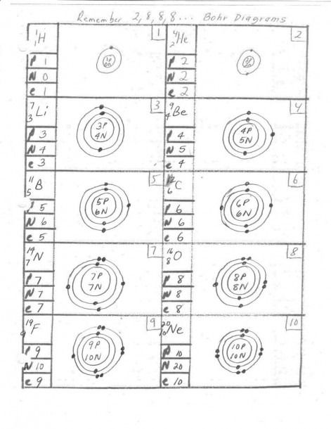 Bohr Model And Lewis Dot Diagram Worksheet Answers Bohr Model