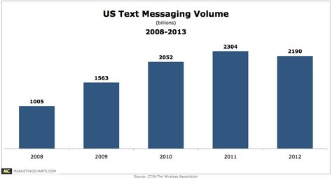 US Text Messaging Volume Declined by 5% Last Year