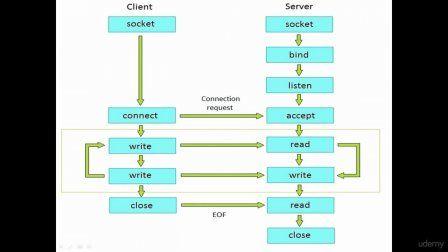 Java Network Programming - TCP/IP Socket Programming | Dollar