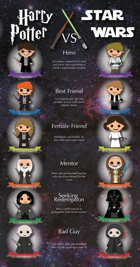 #HarryPotter vs. #StarWars - #infographic
