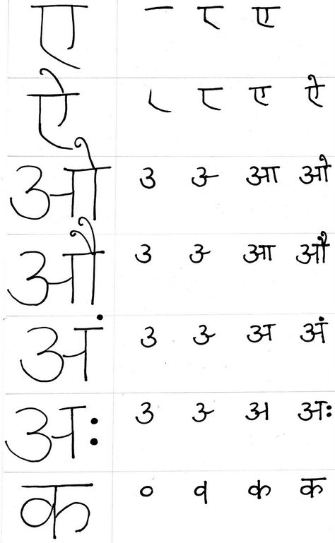 hindi alphabet order Gallery Multilingual Alphabets Scripts - thai alphabet chart