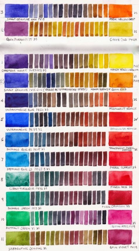 Another nice way to show color mixtures: Jane Blundell: Colour exploration - a single pigment colour wheel Painting Tutorial, Color Studies, Art Instructions, Pigment Coloring, Watercolor Mixing, Watercolor Palette, Color Wheel, Color Mixing Chart, Painting Tips
