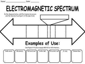 Light And The Electromagnetic Spectrum Worksheet With Images