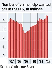 Vital Signs: Fewer Help-Wanted Ads
