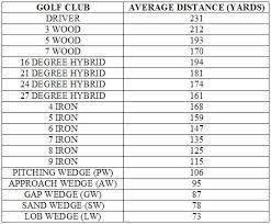 Golf Club Distance Chart Google 搜尋 Golf Clubs Golf Golf Sport