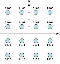 Quadrature amplitude modulation - Wikipedia, the free encyclopedia
