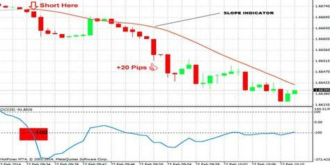 This Forex Trading Strategy Is Called The 1 Minute Forex Scalping