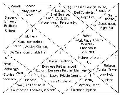 Bharatiya jyotish mantra saadhana medical astrology and