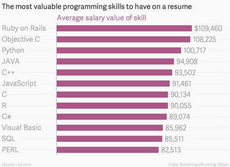 These programming skills will earn you the most money ) - http - cobol programmer resume