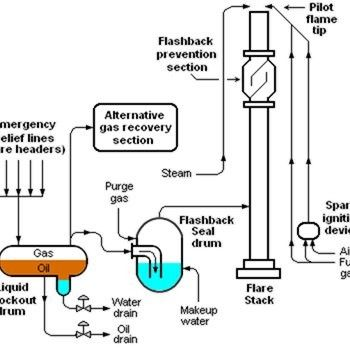 Components Of A General Flare System In 2020 Oil And Gas Energy Flares