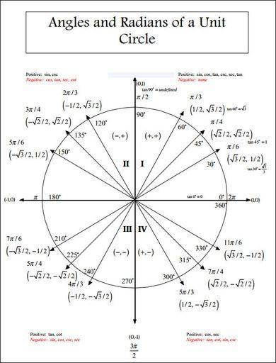 Unit Circle Chart Radians The Unit Math Formula Chart Mathematics Worksheets Unit circle worksheet with answers