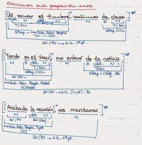 Castellano Lengua Y Literatura Oraciones Subordinadas Adverbiales Para Analizar Analizadas Con Imágenes Apuntes De Lengua Sintaxis Oraciones Simples