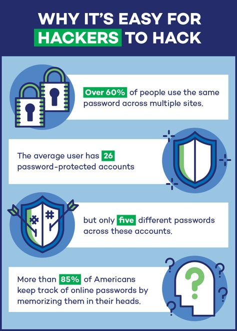 The average user also has about 26 password-protected accounts, but only has five different passwords across these accounts.