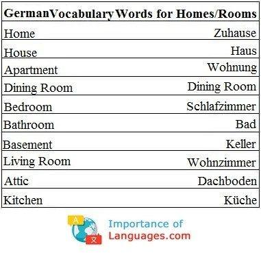 Pronunciation Of German Numbers German Language Learning German Language Language Works