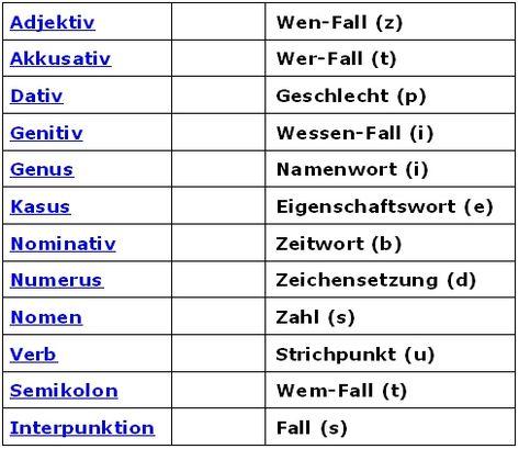 27 Schreiben Linearer Gleichungen Aus Tabellen Arbeitsblatt ...