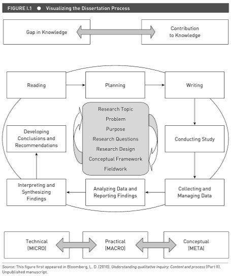 Architecture dissertation dissertation writing help