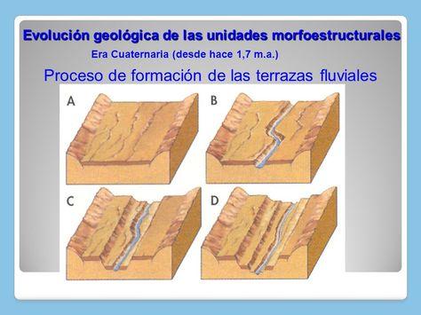 Resultado De Imagen De Terrazas Fluviales Terrazas Y Geografía