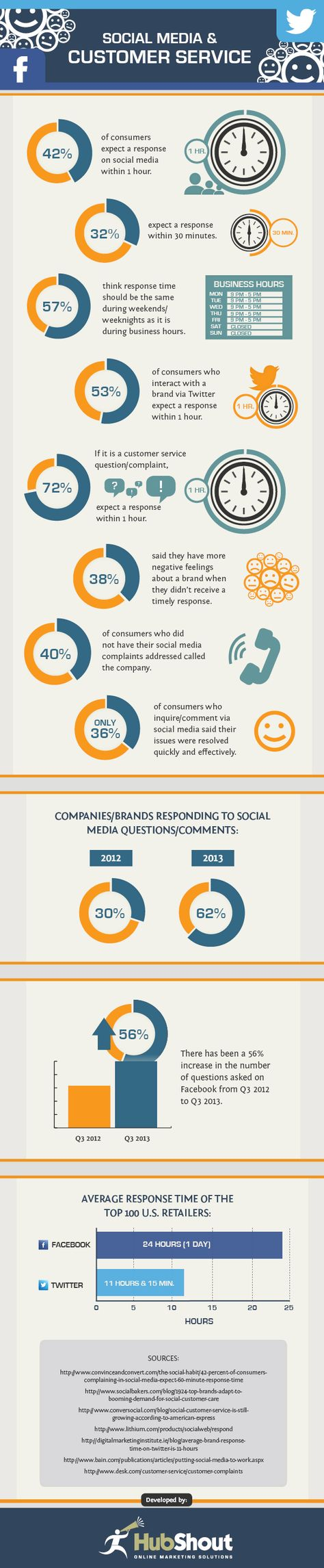 SOCIAL MEDIA -         Social Media And Customer Service #Infographic #SocialMedia #Business