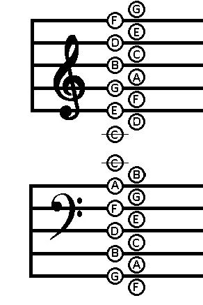 Music Theory Piano, Basic Music Theory, Music Theory Lessons, Piano Lessons, Beginner Piano Music, Easy Piano Sheet Music, Easy Piano Songs, Piano Music Notes, Flute Sheet Music