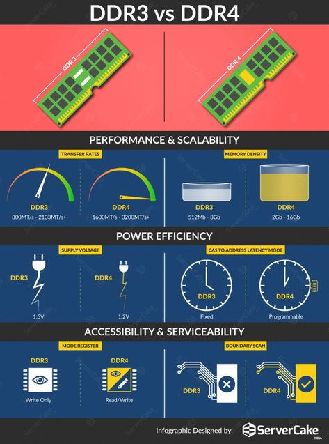 #DDR memory is nothing but the type of synchronous dynamic random access memory (#SDRAM) with high bandwidth interface, Let's see the different type of DDR memory #ServerCakeIndia #Infographics #computermemory