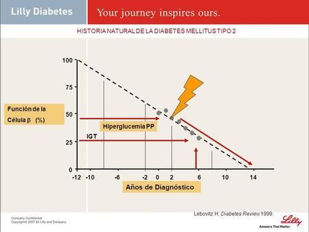historia de diabetes 2