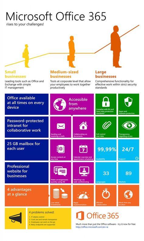 Understanding Office 365