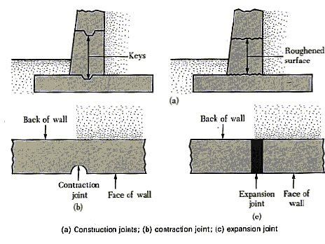 How To Pour Concrete Walls The Concrete Network Concrete Retaining Walls Retaining Wall Concrete Wall