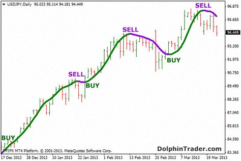 Fx Delta Forex Trading Basics How To Become Wasting Time